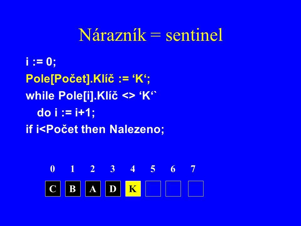 Nárazník = sentinel i := 0; Pole[Počet].Klíč := 'K';